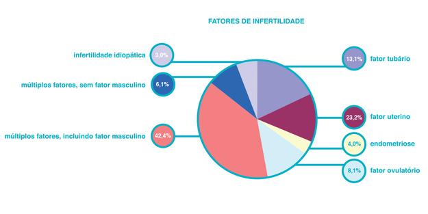 Fatores de infertilidade